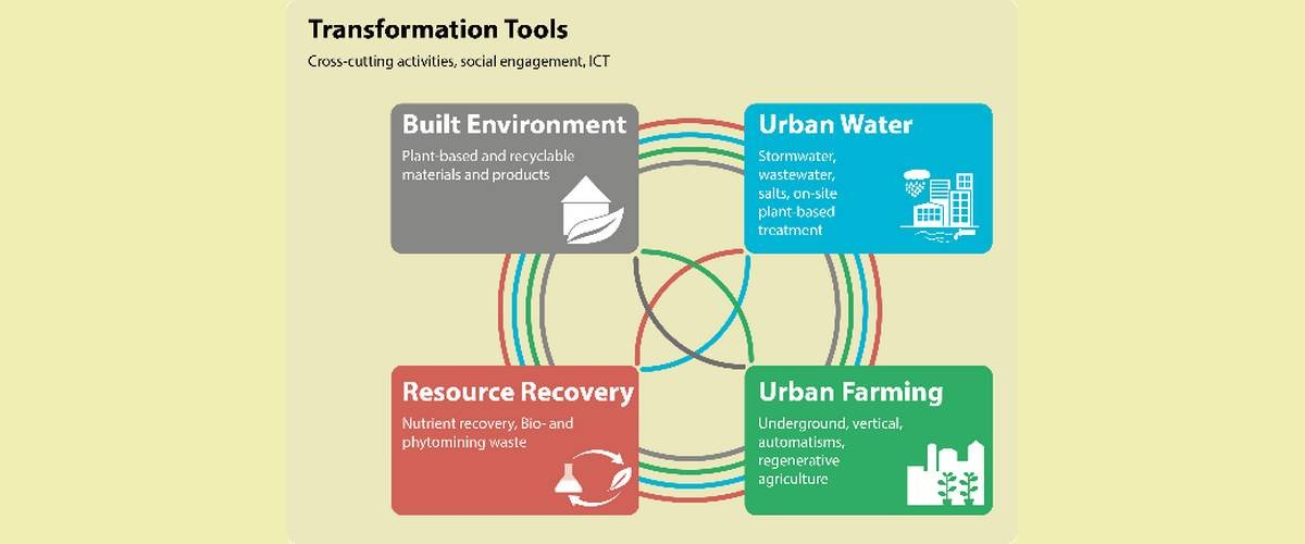 Implementing nature-based solutions for creating a resourceful circular city, built environment, urban water, resource recovery, urban farming and transformation tools, circular economy, +ImpaKT