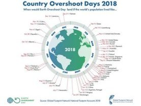 Earth Overshoot Day, Country Overshoot Days, ressources renouvelables, consommation, humanité