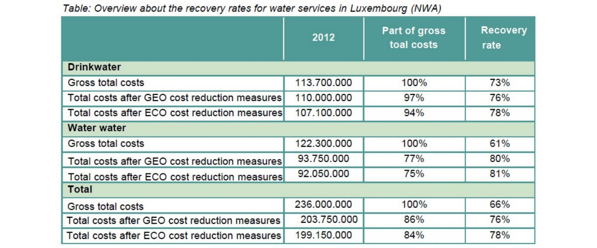 Water pricing in Luxembourg is not sustainable